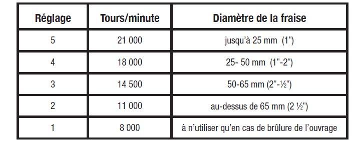 Manuel d 39 utilisation d fonceuse de pr cision triton bi mode plongeante 2400 w oc pro fr - Tableau vitesse de coupe fraisage ...
